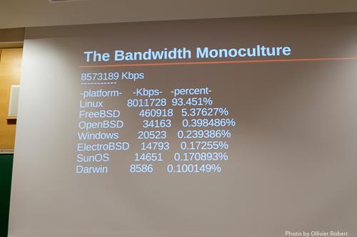 Bandwidth monoculture